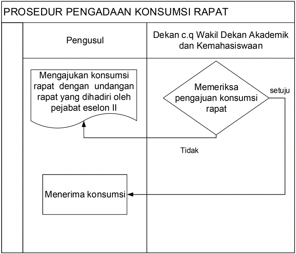 Diagram Alir PMFT35( Rev)